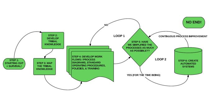 Systems Development Cycle